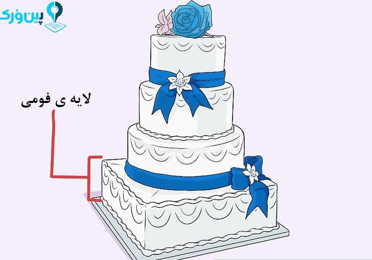اضافه کردن لایهی فومی به ابتدای کیک