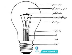 لامپ حبابی یا لامپ التهابی